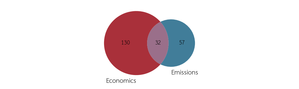 Economics and emissions as key metrics of the studies