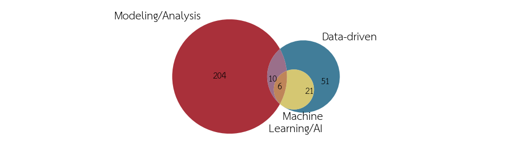 Methods of the studies: Modeling/Analysis, data-driven or machine learning